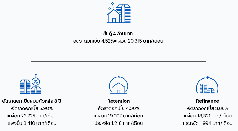 แผนผังเปรียบเทียบ Refinance VS Retention ดอกเบี้ยบ้าน